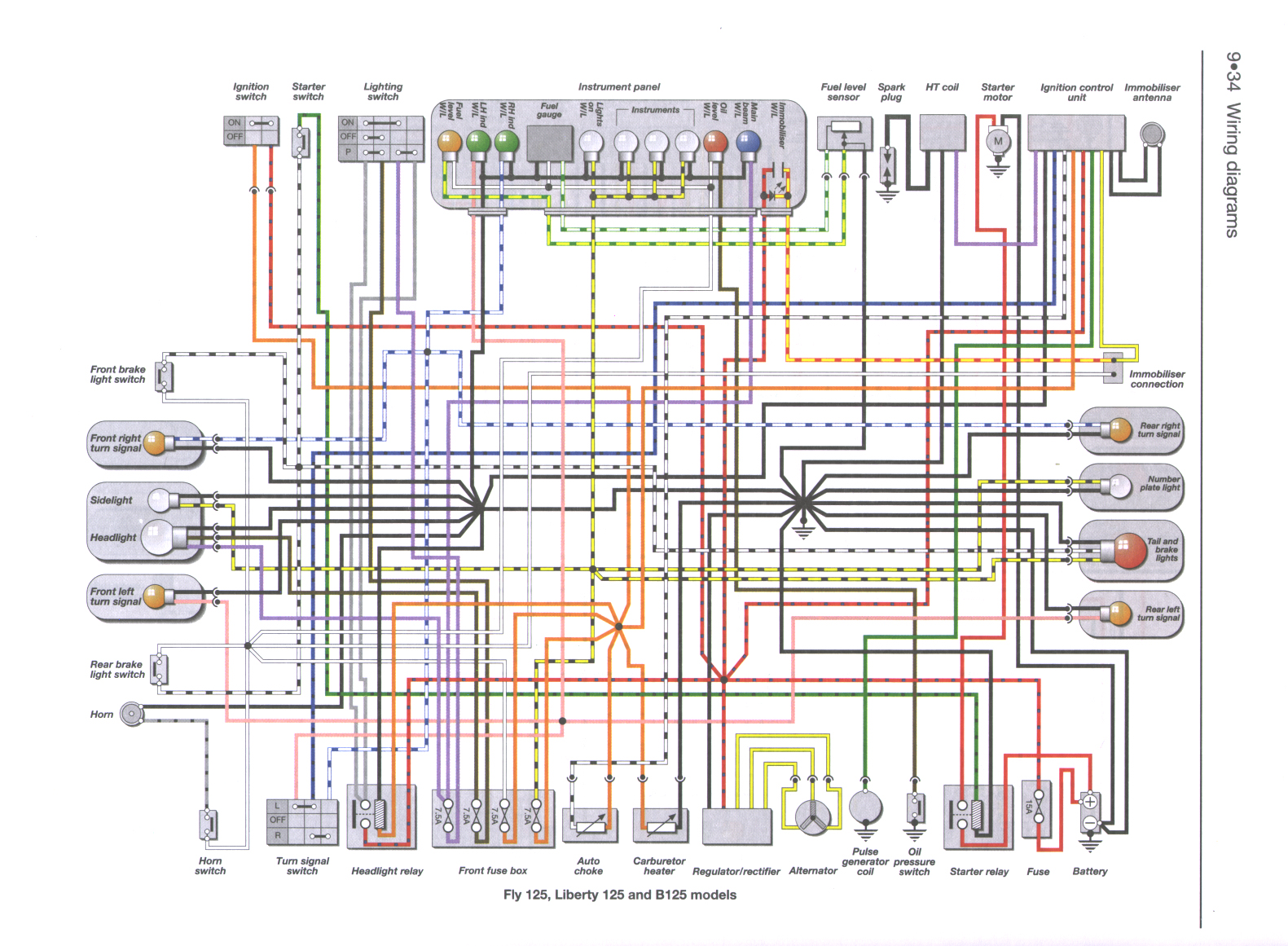 Diagram Wiring Diagram Piaggio Zip Basic Electrical Wiring